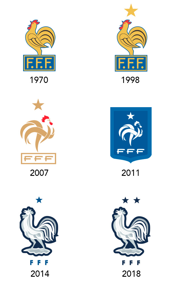 Evolution of the Coat of Arms of France
